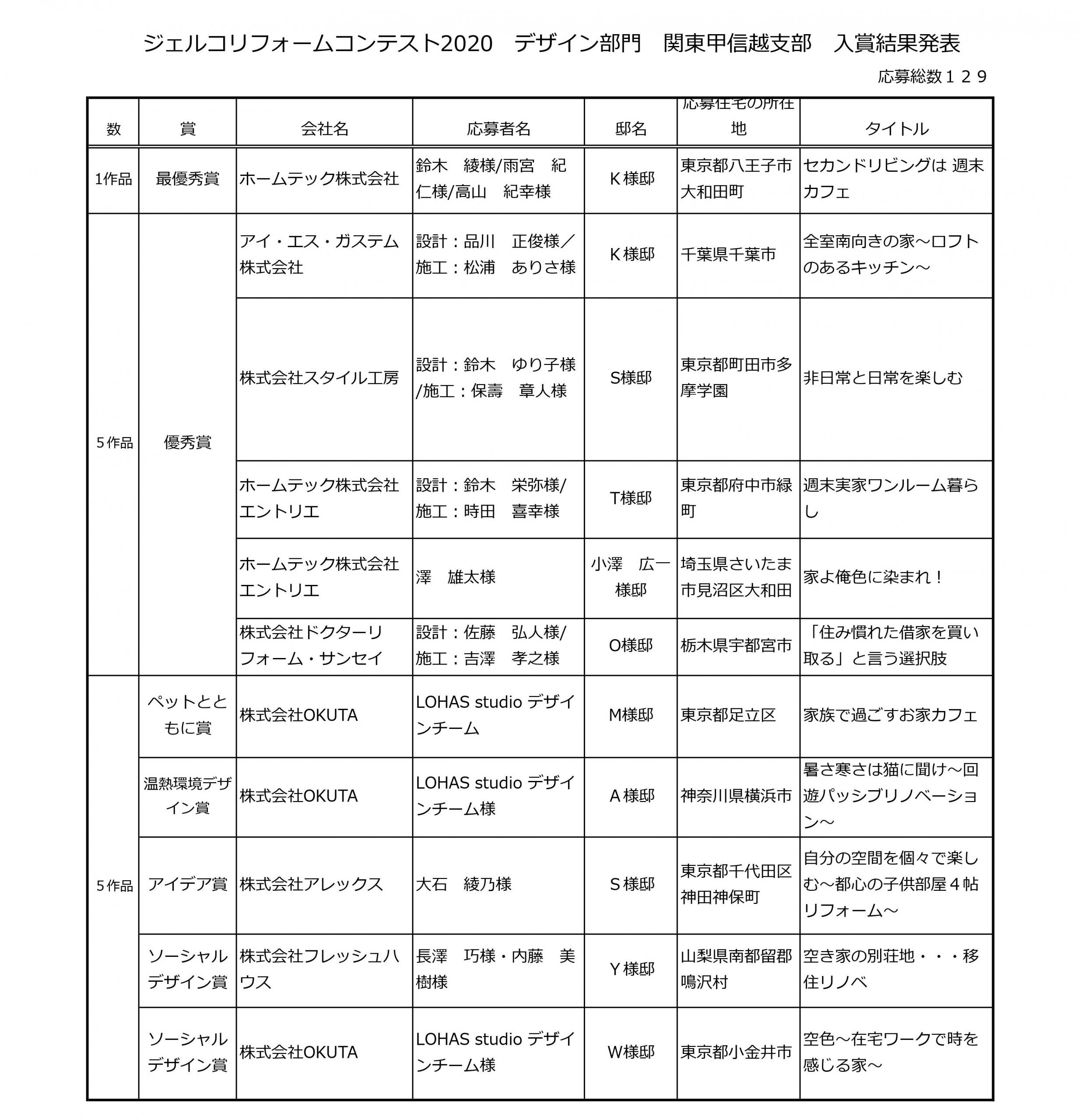 ジェルコリフォームコンテスト2020 デザイン部門 関東甲信越支部入賞結果発表