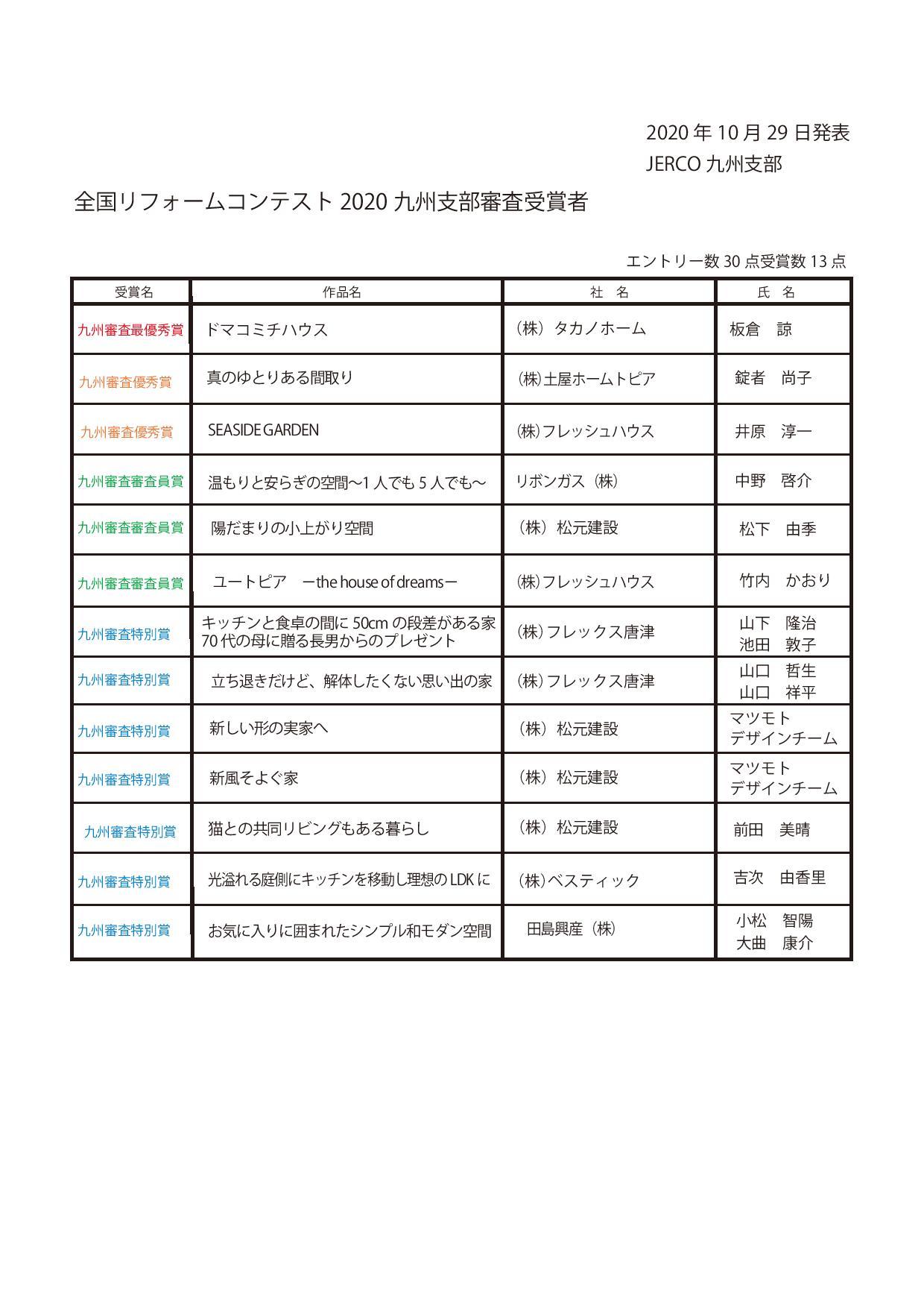 ジェルコリフォームコンテスト2020 デザイン部門 九州支部審査受賞者結果発表