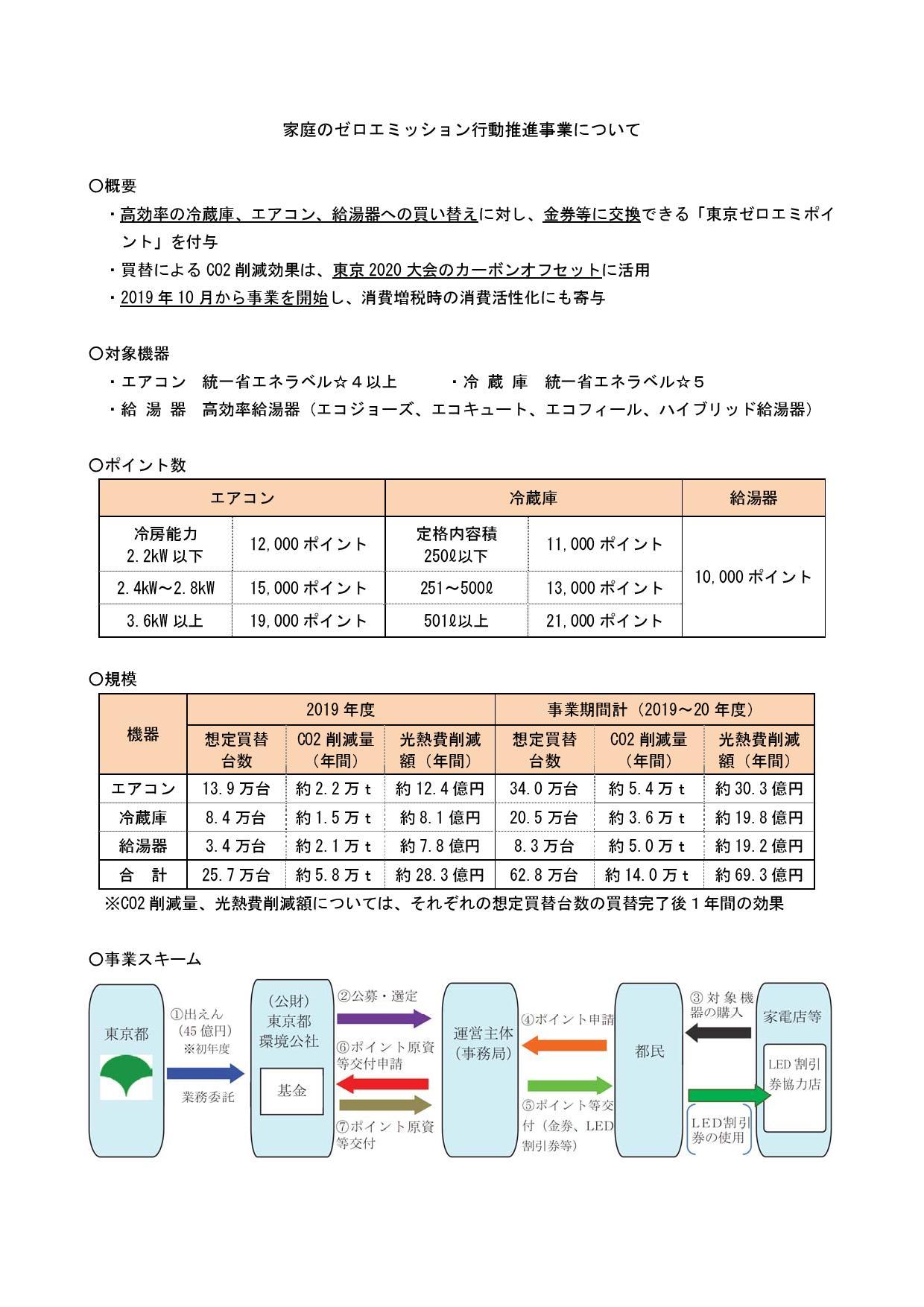 【東京都】家庭のゼロエミッション行動推進事業について